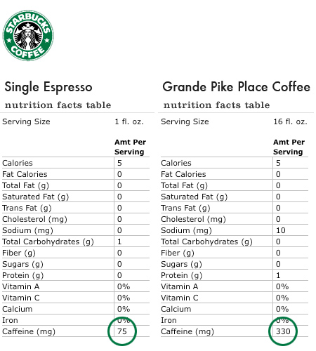 Starbucks Caffeine Content Comparison